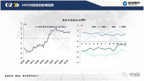 造纸及纸成品业PPI,02年03年PPI为负值,那么在04年的进入2月份以后PPI最先表现呈一个上升的趋势,那么也就是说其实SARS对于造纸的PPI的影响也是很有限的。