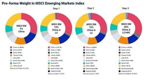 截至2019年11月26日市场收盘, MSCI ACWI全球市场指数和MSCI新兴市场指数里的中国A股的比重将分别达到0.5%和4%。对于A股后续扩容计划,MSCI也曾指出需要解决四大问题,包括风险对冲和衍生品工具的获取,中国A股较短的结算周期陆股通的交易假期安排,以及在陆股通中形成有效的综合交易机制。