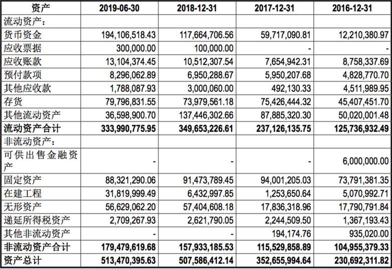 法狮龙IPO疑云:一手买银行理财一手募资4.7亿,家族控股超9成经销商分散运营承压