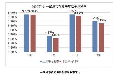 而目前中国房贷利率最高的城市,则是广西南宁,高达6.27%。如果将上海和南宁放在一起做对比,购买一套500万的房子,20年等额本息还款,两者所支付的利息差额高达69万元。