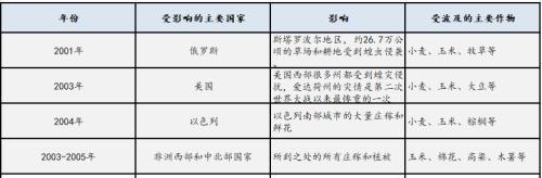 中国历史上是个对抗蝗灾的悠久国家,有钻研人员还特意清理过中国发生蝗灾的地区。其实,中国早就有沙漠蝗了,但是,是散居的。1982年就在中国西藏发现了沙漠蝗。沙漠蝗还真的能够区分为群居和散居两栽类型,二者不光仅是居住性格的区别,还包括他们自己就存在诸众迥异,因而西藏的沙漠蝗也没形成周围。