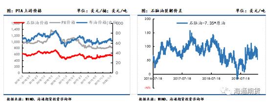 PX端,2月ACP未达成,PX窄幅震荡。截止周五,CFR中国台湾PX749美元/吨,PX加工差维持至250美金附近。装置方面,亚洲PX装置开工负荷小幅回落至76.8%维持。