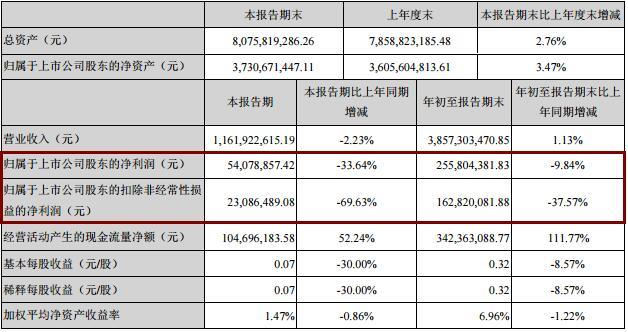 银轮股份2019年净利3.2亿同降8.29%,低于券商预期,毛利率下滑拖累业绩