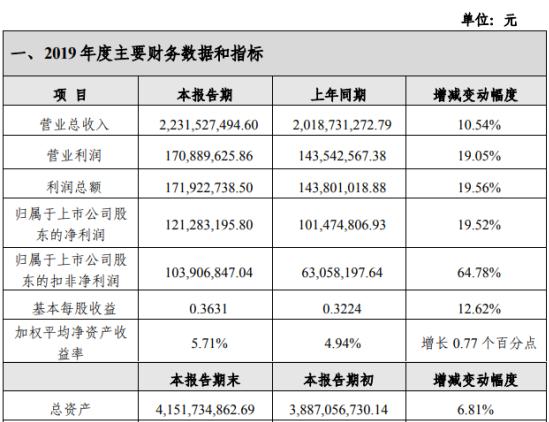 宜昌交运2019年盈利1.21亿元增长20%旅游接待规模大幅增长