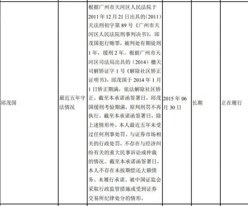 根据广州市天河区司法局出具的(2014)穗天司解矫证字 1 号《解除社区矫正证明书》,邱茂国于 2014 年 1 月 1 日矫正期满,依法解除社区矫正。