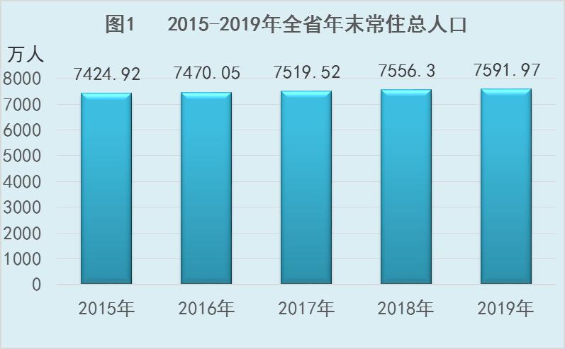 河北省2019年国民经济和社会发展