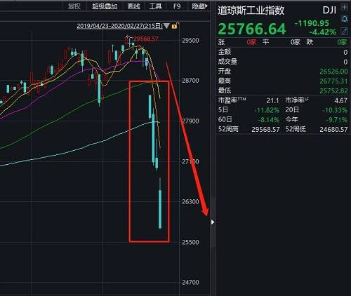 4个交易日美股损失惨重,市值蒸发4.7万亿美元(约33万亿人民币)。2月27日美股总市值为41.89万亿美元,而在4个交易日前的2月21日(上周五),美股总市值为46.58万亿美元。