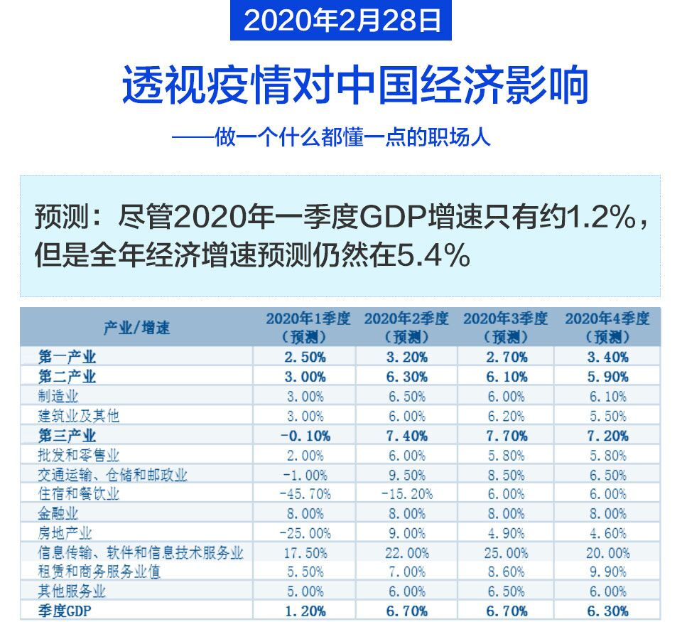 和讯职场小知识:透视疫情对中国经济影响