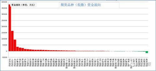 本周四,商品绝大多数增仓。增仓幅度居前的豆一(14.43%)、上证50(11.8%)、沪深300(8.77%)、沪镍(6.81%)、原油(6.62%);减仓幅度居前的是硅铁(10.05%)、红枣(5.93%)、尿素(4.06%)、焦炭(3.44%)、棕榈油(3.03%)。