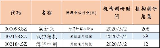 数据来源:东方财富Chioce;制表:金融1号院
