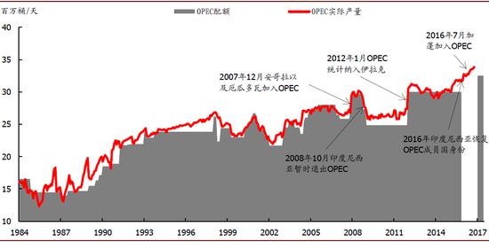 资料来源:IEA,OPEC,中金公司钻研部