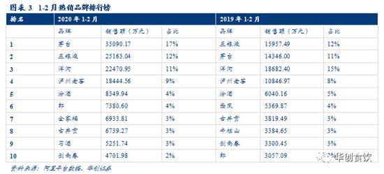 1-2月国产白酒线上出售额20.39亿元福运快3,同添58.41%福运快3,出售量506.81万件福运快3,同降5.06%,均价402.26元,同添66.86%;单2月国产白酒线上出售额2.51亿元,同添47.86%,出售量88.81万件,同添7.12%,均价282.96元,同添38.04%。