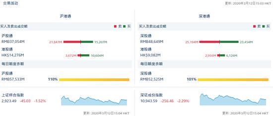 北向资金共计流出83.8亿元 沪股通净流出66.4亿