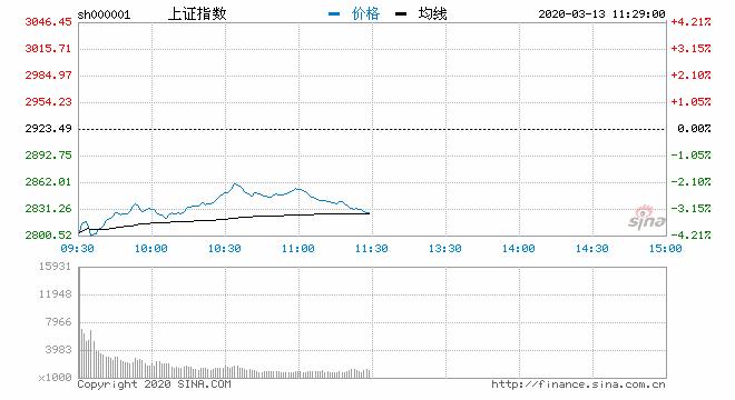 午评:指数反弹后回落沪指跌3.32% 特高压板块走强