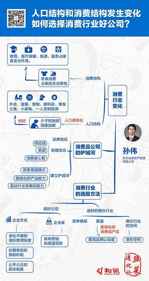 (涂省时精心策划)值得注意的是,基金经理孙伟2016年1月才进入上海东方证券资产管理有限公司担任基金经理,从业年限相对较短。东方红睿泽也是由周云和孙伟共同管理,直到2019年11月29日,周云不在担任该基金经理,孙伟独自操盘。镰刀叔建议九哥后续关注一下,从业年限较短的孙伟,能否继续坚持价值投资、长期持股,是否会因为业绩压力而放弃自己原本的投资理念。 不可否认,孙伟投资思路确实值得九哥学习,我的好兄弟涂省时根据其演讲而整理的思维导图已收藏入葵花宝典之中。