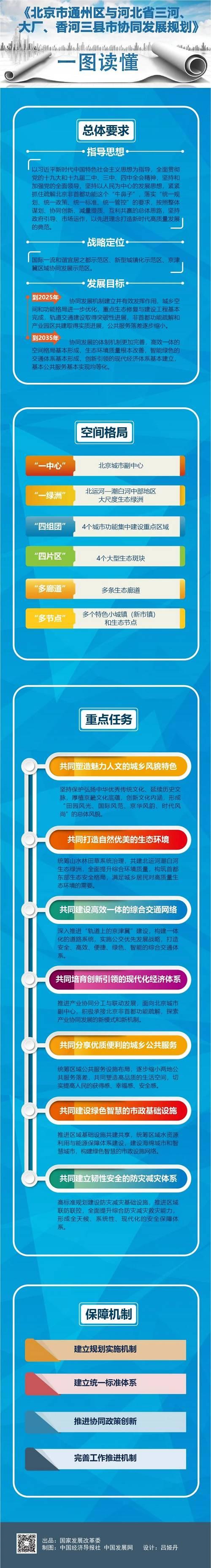 《北京市通州区与河北省三河、大厂、香河三县市协同发展规划》