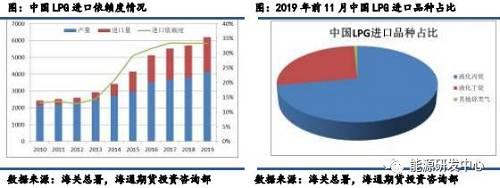 2014年昔时中国LPG进口倚赖度仅在10%出头程度,随着丙烷脱氢装配的荟萃投产,C4深添工逐步发展,国内炼厂气产量已重要不克已足需求,进口倚赖度大幅升迁,近几年新装配投产告一段落后进口倚赖度维持在33%旁边的程度。从进口品栽看,中国对丙烷需求较众,占总LPG进口量的72%,剩下几乎一切都是丁烷,占总量27%,盈余1%为未列名液化石油气及其他烃类气。2018年中国LPG进口总量为1899.4万吨,其中液化丙烷进口总量为1346.04万吨。2019年展看全年中国LPG进口总量在2070万吨旁边。中国出口的LPG比重集体较幼,2018年中国出口量为113.37万吨,不敷进口量的1/10。与国内以混气形态存在的炼厂气分别,进口LPG岂论是丙烷照样丁烷均为伴不满LPG,属于纯气进口,丙烷丁烷睁开核算进出口量。