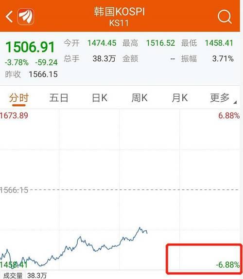 而据韩联社报道,消息人士称,韩国总统文在寅举行第二次紧急经济会议时,韩国可能会宣布27万亿韩元的市场措施,包括10万亿韩元的债券市场稳定基金和10万亿韩元的股市稳定基金。