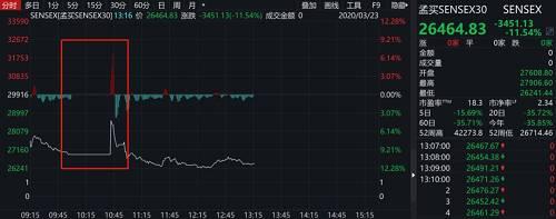 临近15点左右时间,印尼基准股指下跌5%,触发熔断。