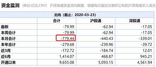 而在港股市场,恒生指数也同步发生暴跌。当天恒生指数收跌近5%,地产股重挫,中国恒大收跌近17%;阿里巴巴收跌超7%。