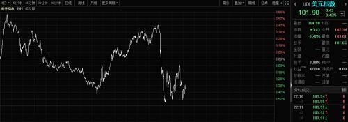 人民币资产全线上涨。A50直线拉升后,呈震荡走势。