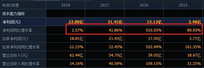 """天齐锂业的资本局如何往下""""玩""""?2019巨亏超28亿,300多亿有息负债压顶,股价大跌流动性紧张会否引爆债务危机?"""