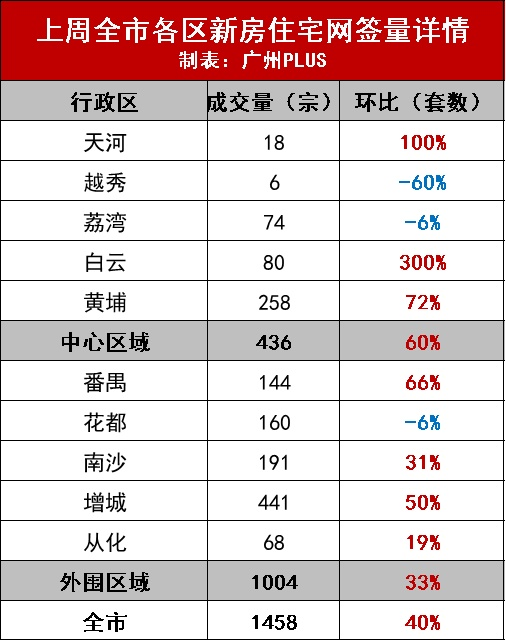 戴口罩抢房、二手成交连涨9周,广州房价准备涨了?!