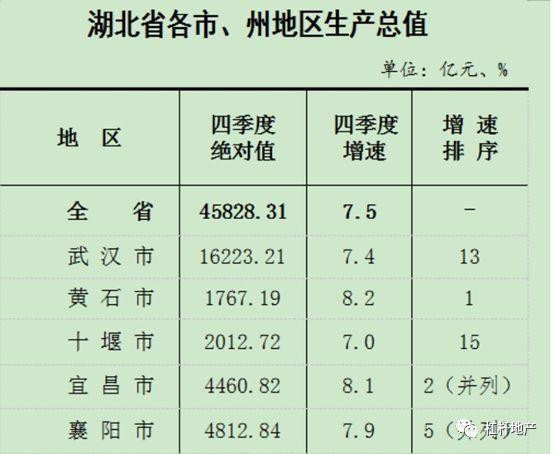 潜江gdp_潜江GDP增速连续6季度 破8 图文