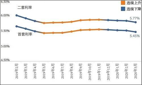 融360数据统计,截至今天,全国平均房贷利率已经连续4个月下调,全国首套房贷款平均利率为5.45%,二套房为5.77%。3月份,除了成都、南宁、苏州和海口4个城市,其他30个主要城市的房贷利率均处于下调趋势中。