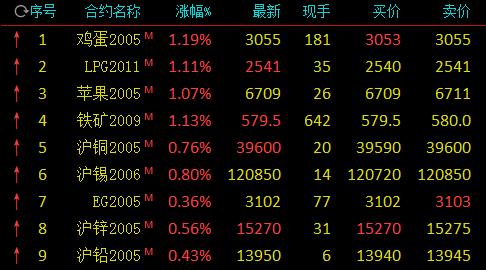 期市开盘:鸡蛋、苹果涨逾1% PVC跌逾3% 沪金跌近2%