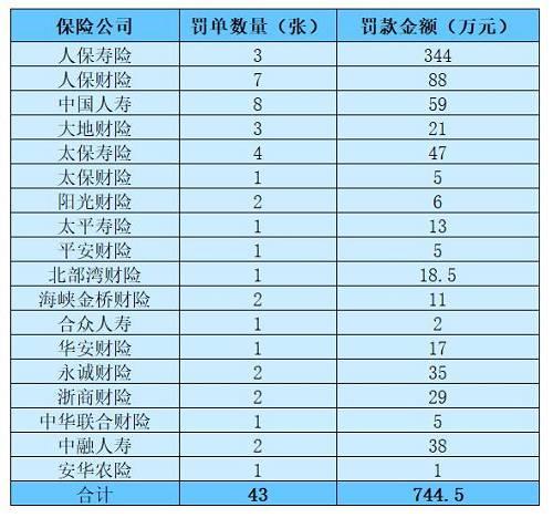 (《国际金融报》记者整理制表)