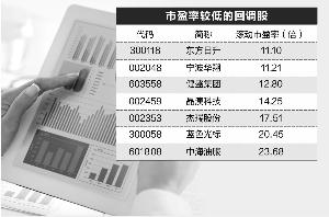 785股年内高点以来回调超30% 25股业绩高增长