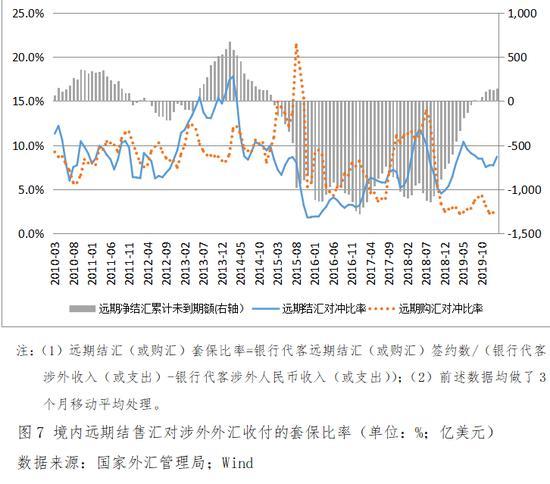 台州游戏:管涛:外汇市场运行总体巩固,市场介入者更趋理性
