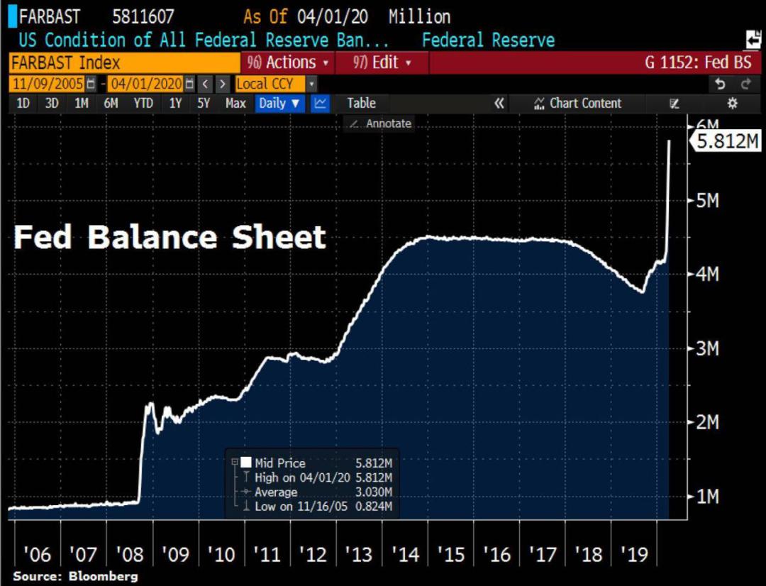 美联储开闸放水猛!三周激增11万亿 美元仍在飙升路上