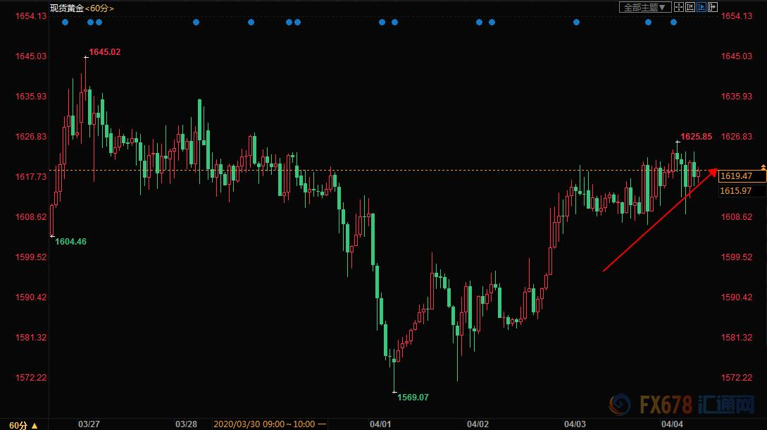 黄金交易提醒:欧洲财长紧急会议+日本将宣布紧急状态!黄金料有大动作,关注美联储纪要