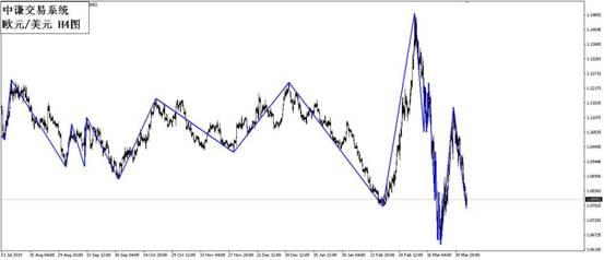 国学金融讲师团:一周市场分析