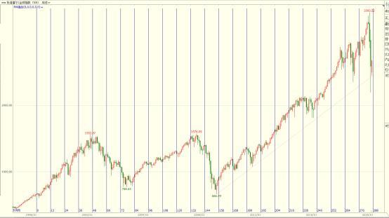 季峥:标普500指数大幅反弹 满血复活还是回光返照?