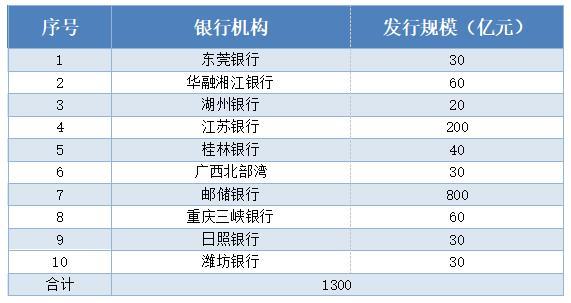 永续债扩容提速!日照银行和潍坊银行发行获批