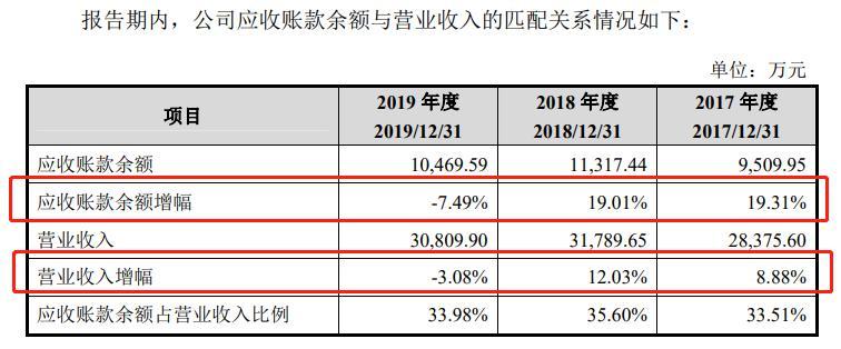 科拓恒通IPO:营收高度依赖第一大客户 存货高增 产能消耗周期加长