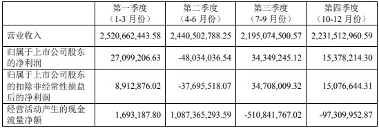 关联方汇金物流既采购又销售预付款高达11.4亿陕西黑猫遭拷问,2019大比例现金分红或为缓解实控人李保平资金压力