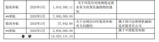 航发科技收到政府补助合计1453万元