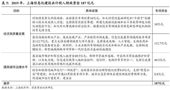 2020年上海期待详细升迁在线经济产业程度。4月13日,上海发布《促进在线新经济发展走动方案(2020-2022年)》。文件挑出要以在线新经济行为超大城市有效推进疫期防控和疫后经济苏醒的主要落脚点,促进上海经济率先实现质量变革、效果变革、动力变革;并挑出2020到2022岁暮的一揽子建设计划,包括12个重点发展周围,以及多多配套政策措施。