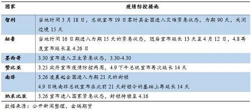 图表 1:主要铜矿国新增确诊情况(截至4月20日)