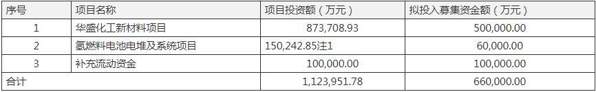 美锦能源66亿定增遭问询:新材料项目投入陡增18亿 控股股东近100%持股质押