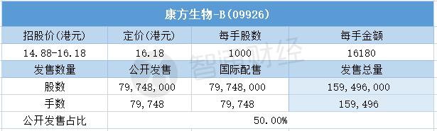 其中,公开配售申购人数187091,一手中签率12%,超购倍数约639.2倍。