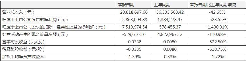 中国医药外包10强公司博济医药一季度净利由盈转亏 新增合同金额同比下降