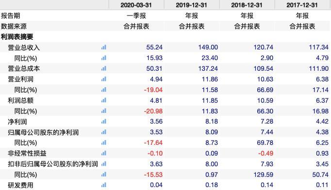 牛栏山营收破百亿毛利率走低 年报之后顺鑫农业为何连跌三天?