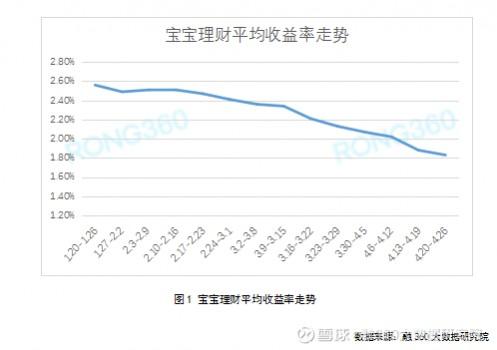 融360|简普科技数据分析 宝宝理财产品跌破1.9%,近十周共下跌68BP