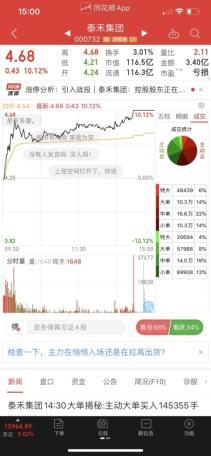 泰禾股价强势涨停 引入战投或成为后市股价继续冲高动能