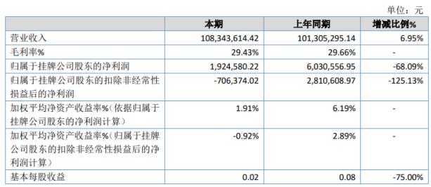 固特超声2019年净利192.46万下滑68.09%电子教育系列产品销售额减少